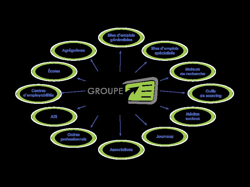 Circle partenaires